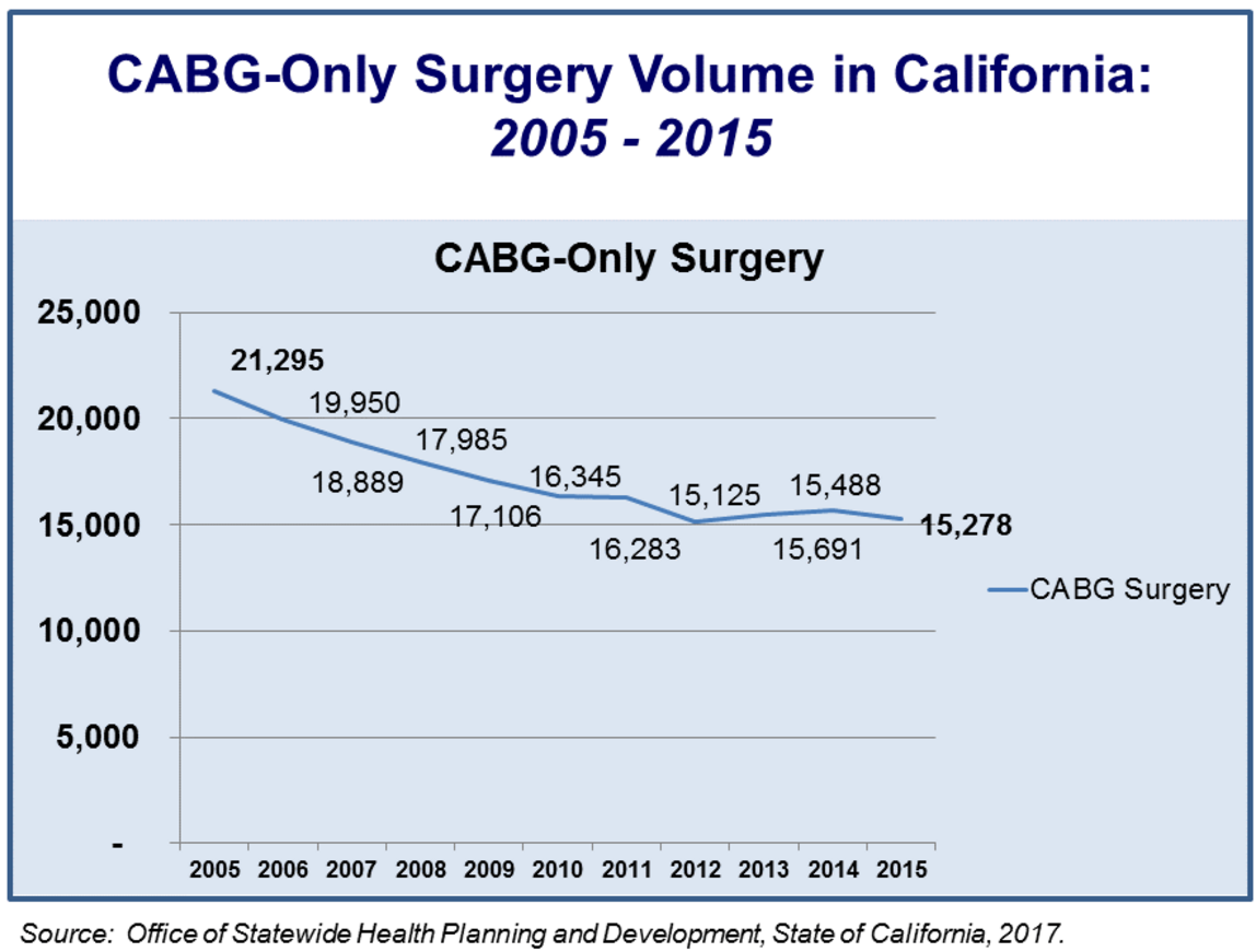 CABG-Only Surgery Volume in California.png