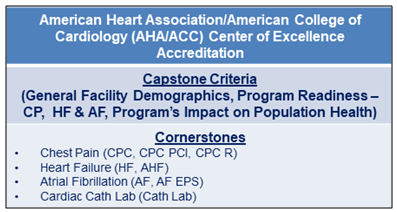 AHA-ACC Center of Excellence Accreditation.png